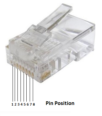 RJ45 wiring diagram pin position for IP Cameras