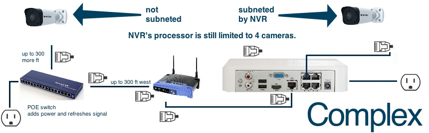 cameras on computer network
