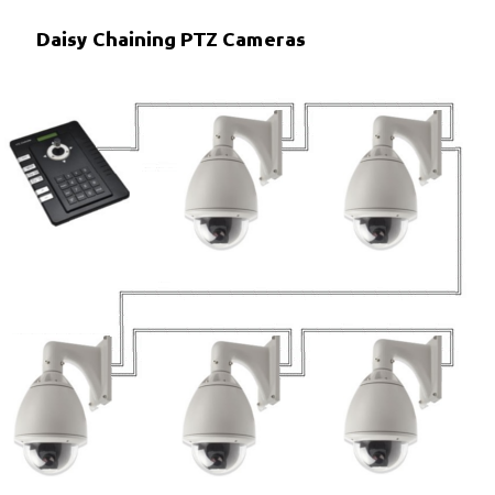 ptz security system wiring diagrams how to daisy chain ptz cameras  how to daisy chain ptz cameras
