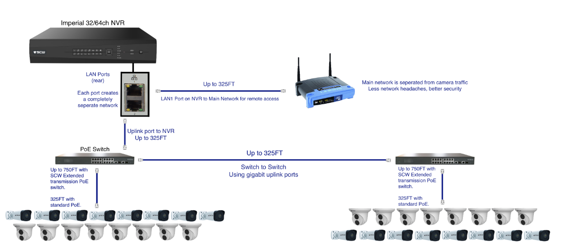 networked camera setup with imperial NVR