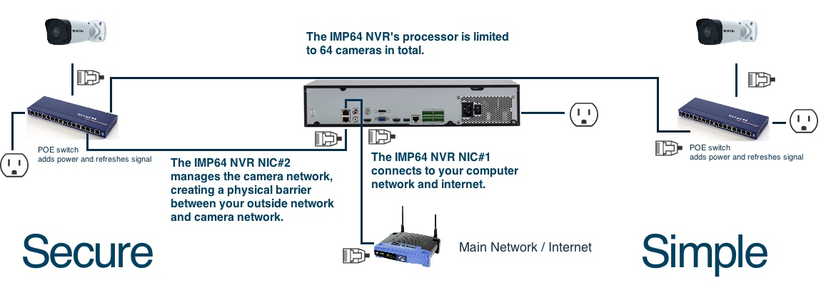 cameras on isolated camera network