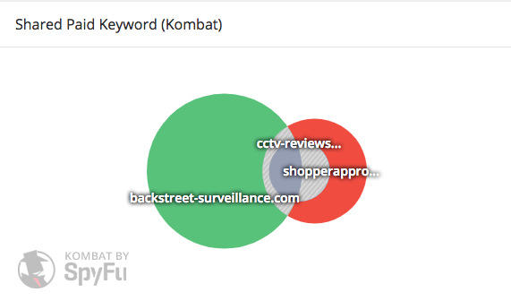 Keyword overlap for CCTV-Reviews and Backstreet