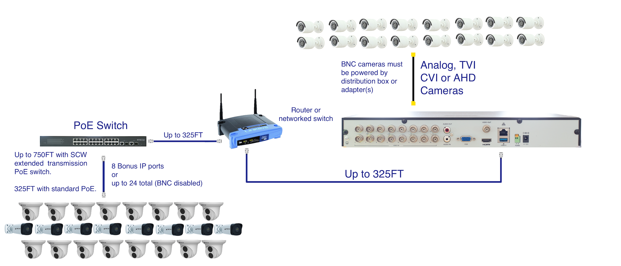 The Corporal 16 BNC and 8+ IP Flexible Hybrid NVR - COR16